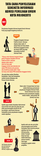 Permohonan Informasi Publik KPU