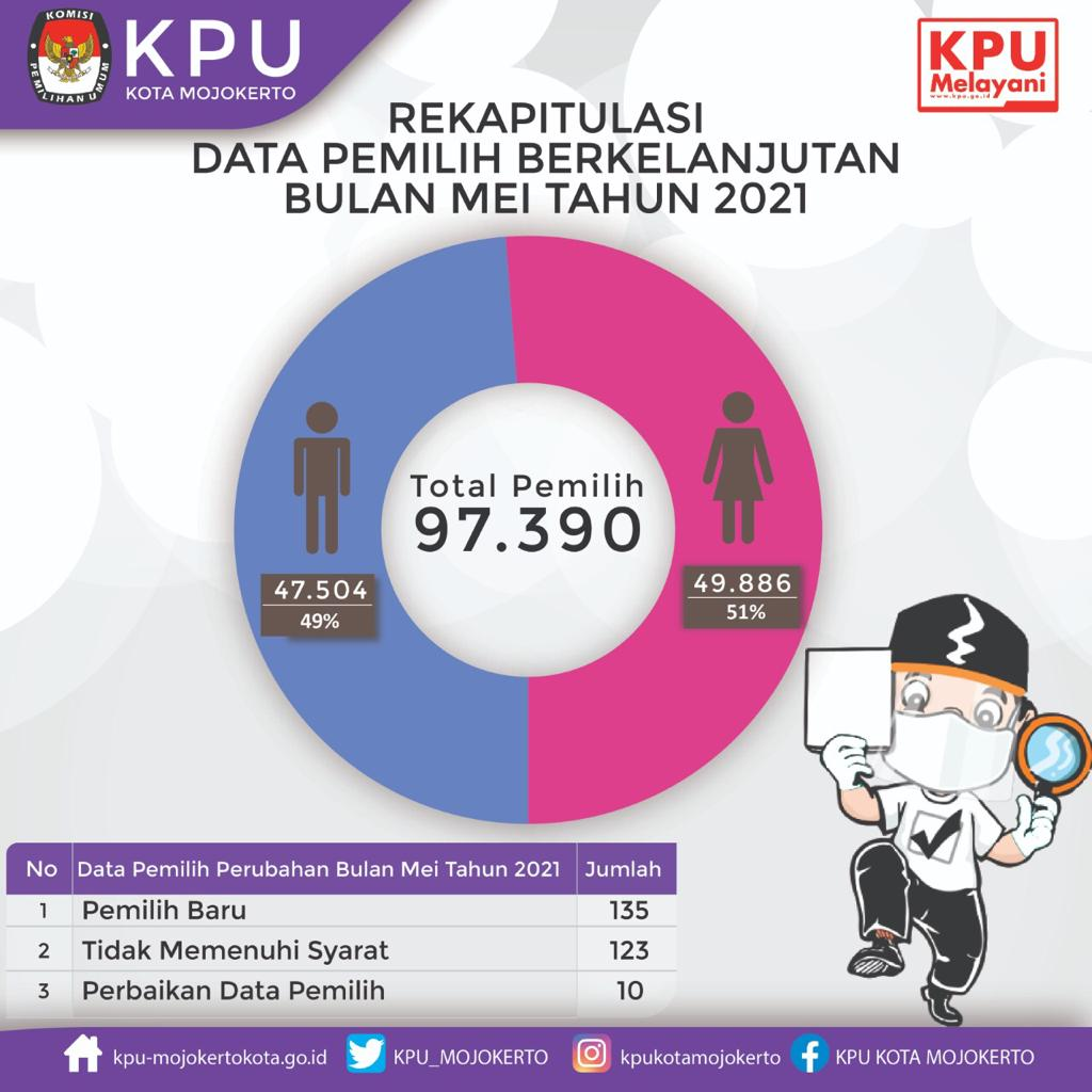 Rekap Data Pemilih
