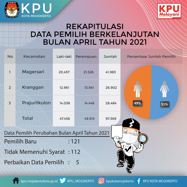 Rekpitulasi Data Pemilih Berkelanjutan