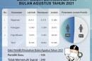 Pemutakhiran Daftar Pemilih Berkelanjutan Kota Mojokerto Periode Agustus 2021