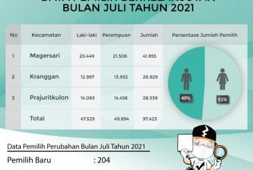 Pemutakhiran Daftar Pemilih Berkelanjutan Kota Mojokerto Periode Juli 2021